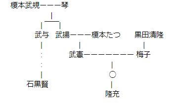 榎本家の家系図