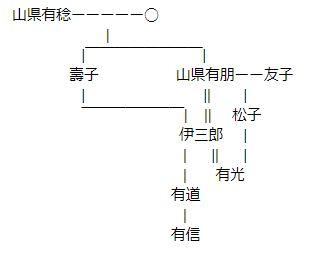 山県 有朋家系図