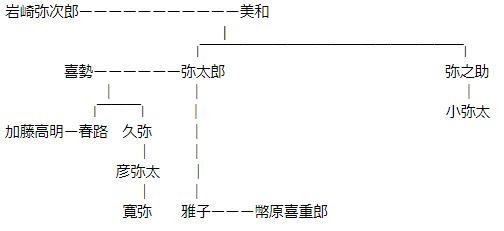 岩崎弥太郎の家系図