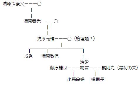 清少納言関連家系図